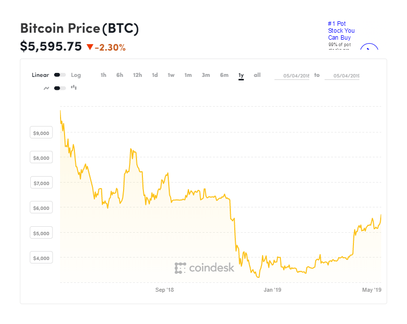 Graph Courtesy of CoinDesk