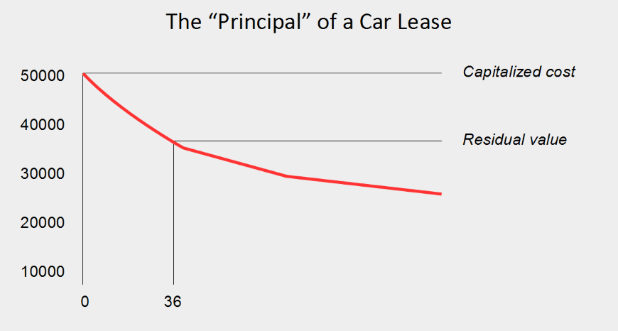 lease or buy a car residual