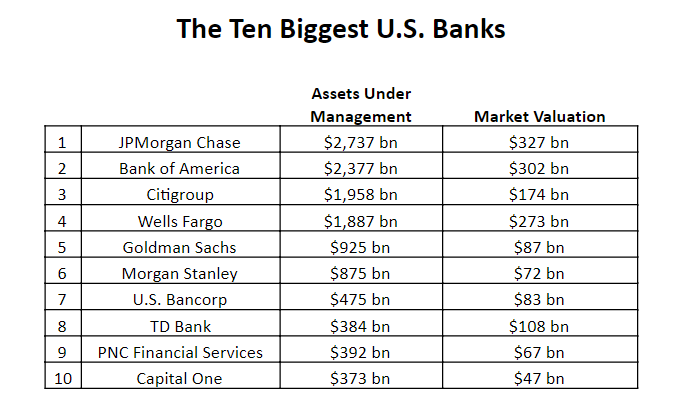 Top 10 Best National Banks in the USA