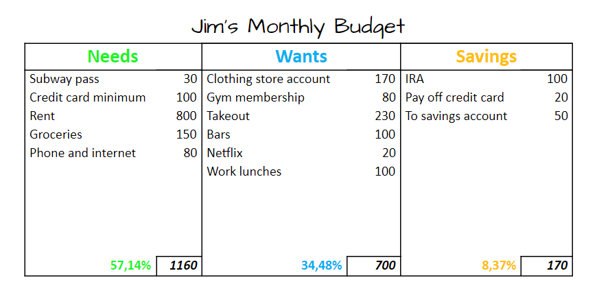 Creating a Budget Plan