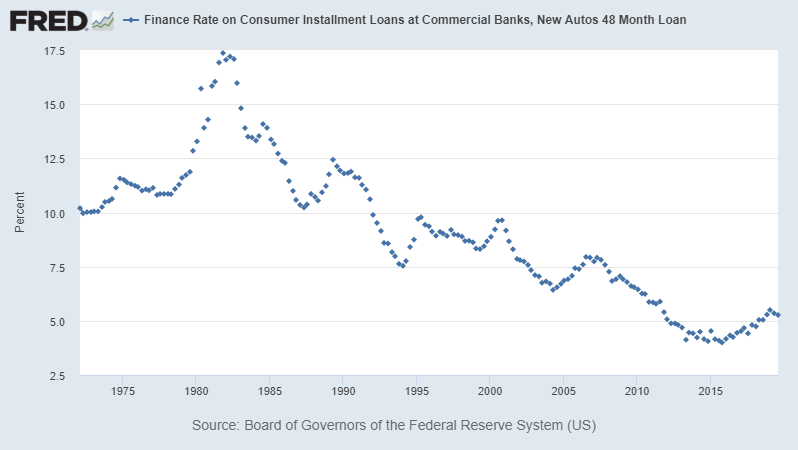Car Loans Refinance Rates