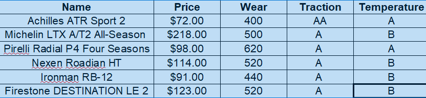 tire ratings vs price