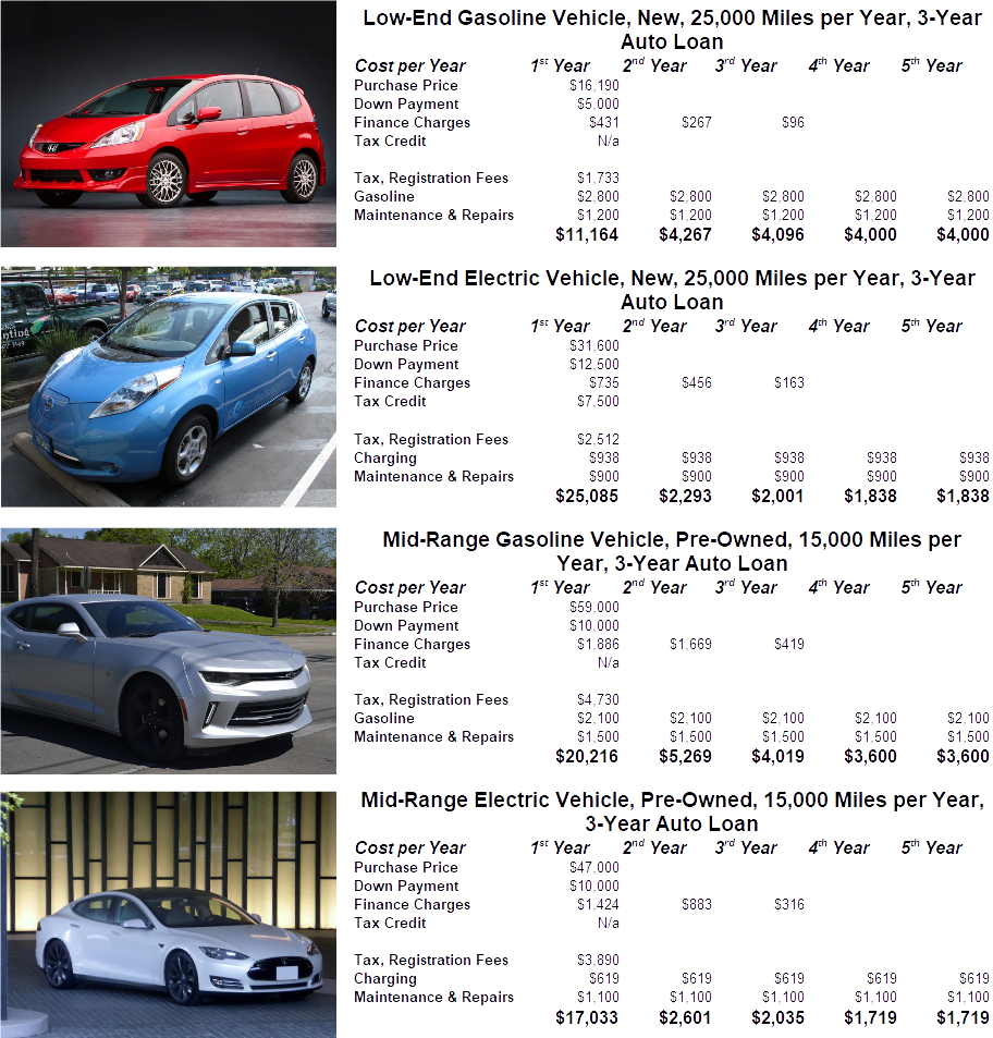 example electric car cost vs gas