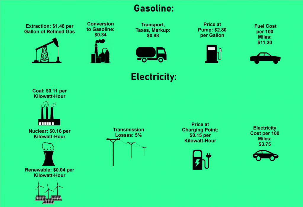 infographic electric cars vs gas cars cost