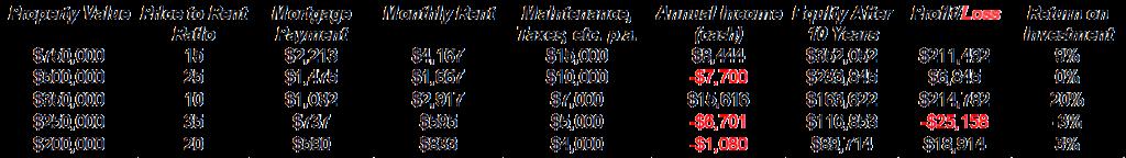 rental profit calculator different price rent ratios