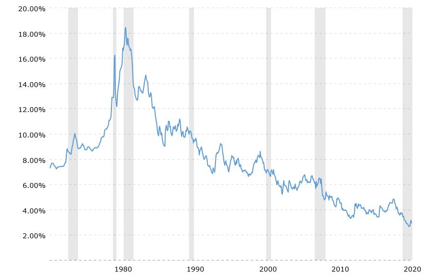 rental property profit margin depends on interest rates