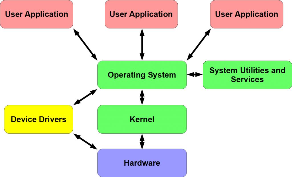 understand operating systems for building new computer