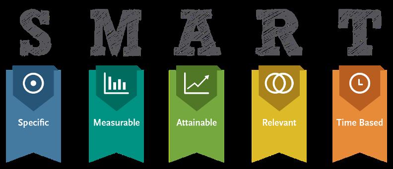 five year financial plan using smart goals 1